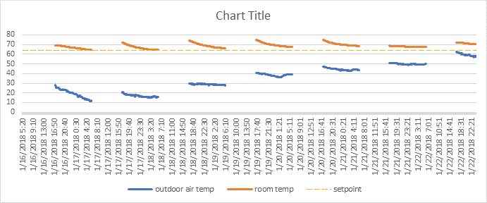 Graph showing heat loss overnight during winter.
