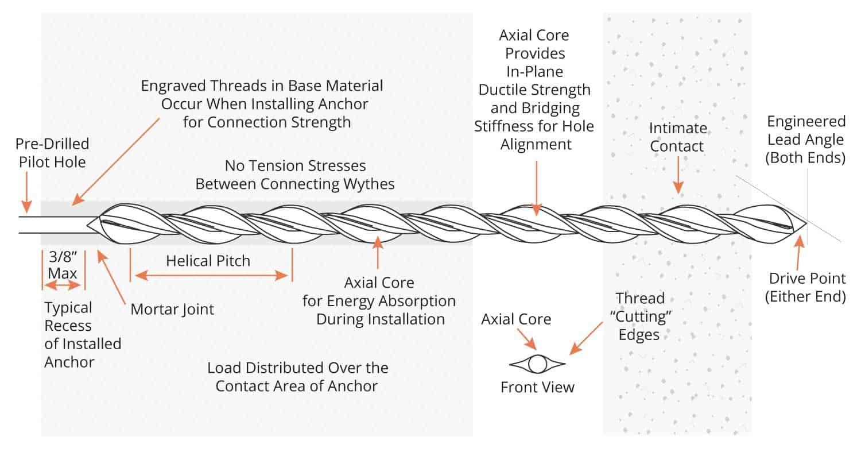 Stitch-Tie-diagram