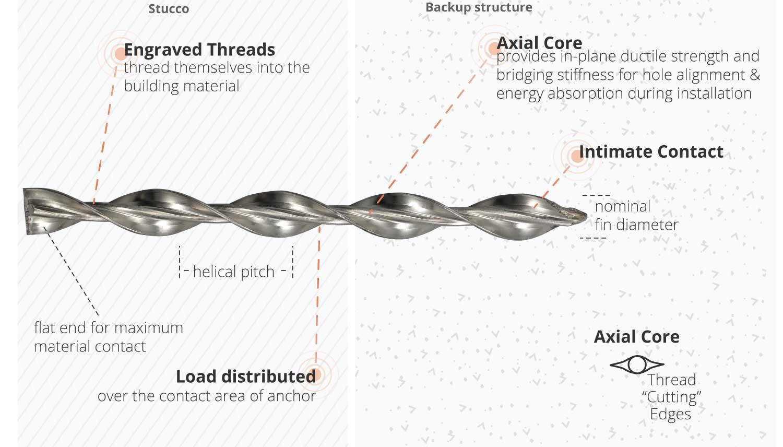 CTP-Stucco-Tie-diagram