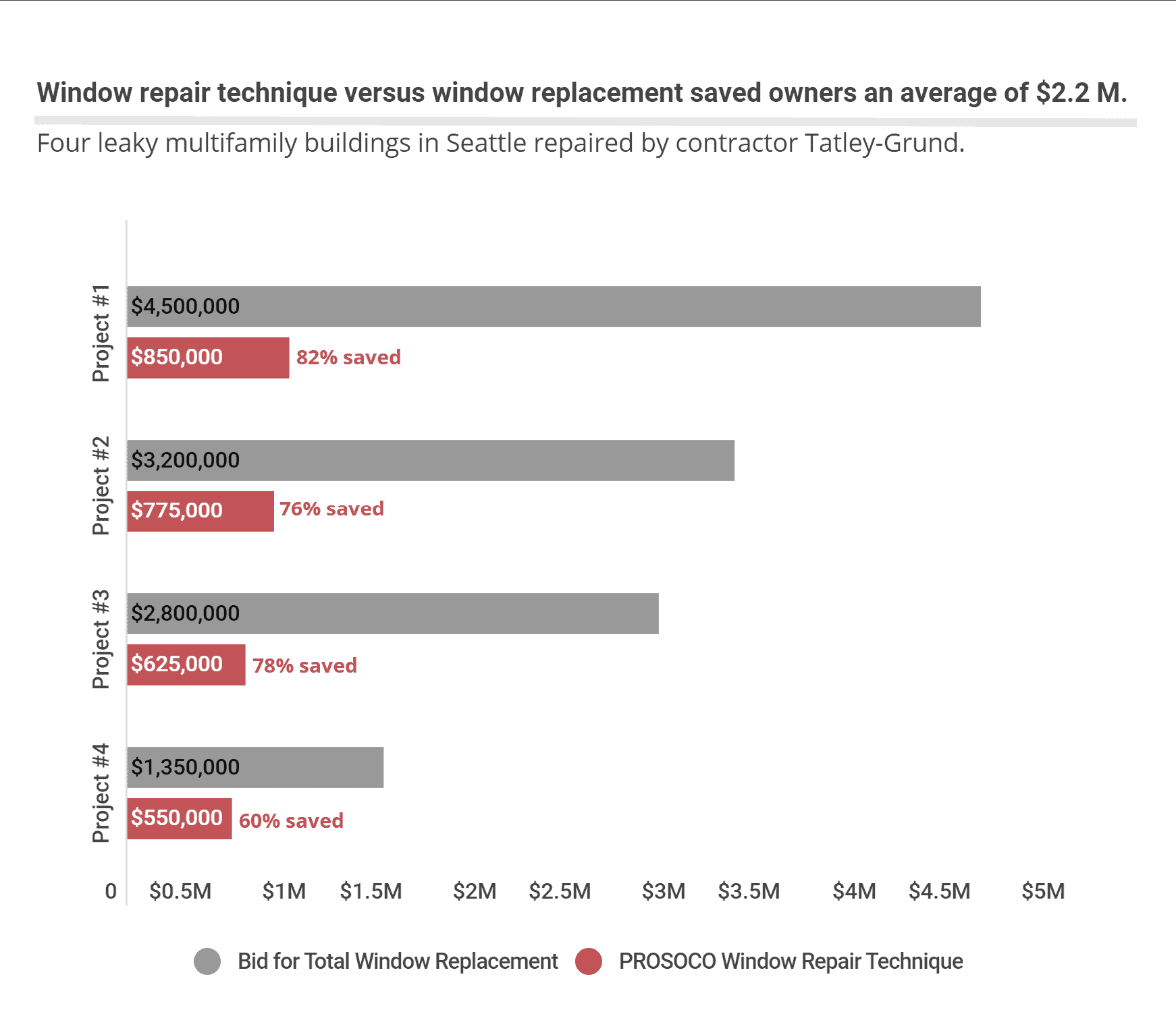 Window repair versus replacement costs in Seattle.