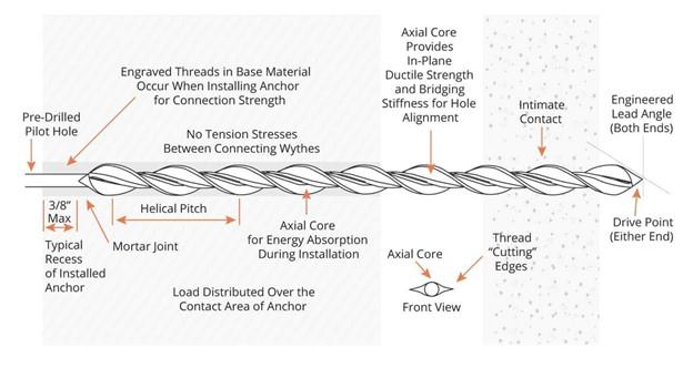seismic-graph